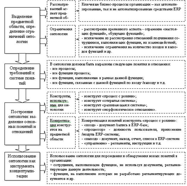 Схема методов проектирования