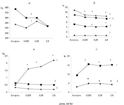 Высокий процент патологических форм сперматозоидов