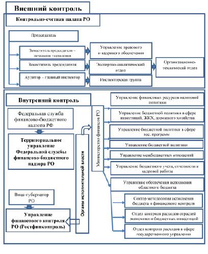 КОНЦЕПТУАЛЬНЫЕ ВОПРОСЫ РАЗВИТИЯ ВНЕШНЕГО И ВНУТРЕННЕГО  Региональные органы государственного финансового контроля в Ростовской области